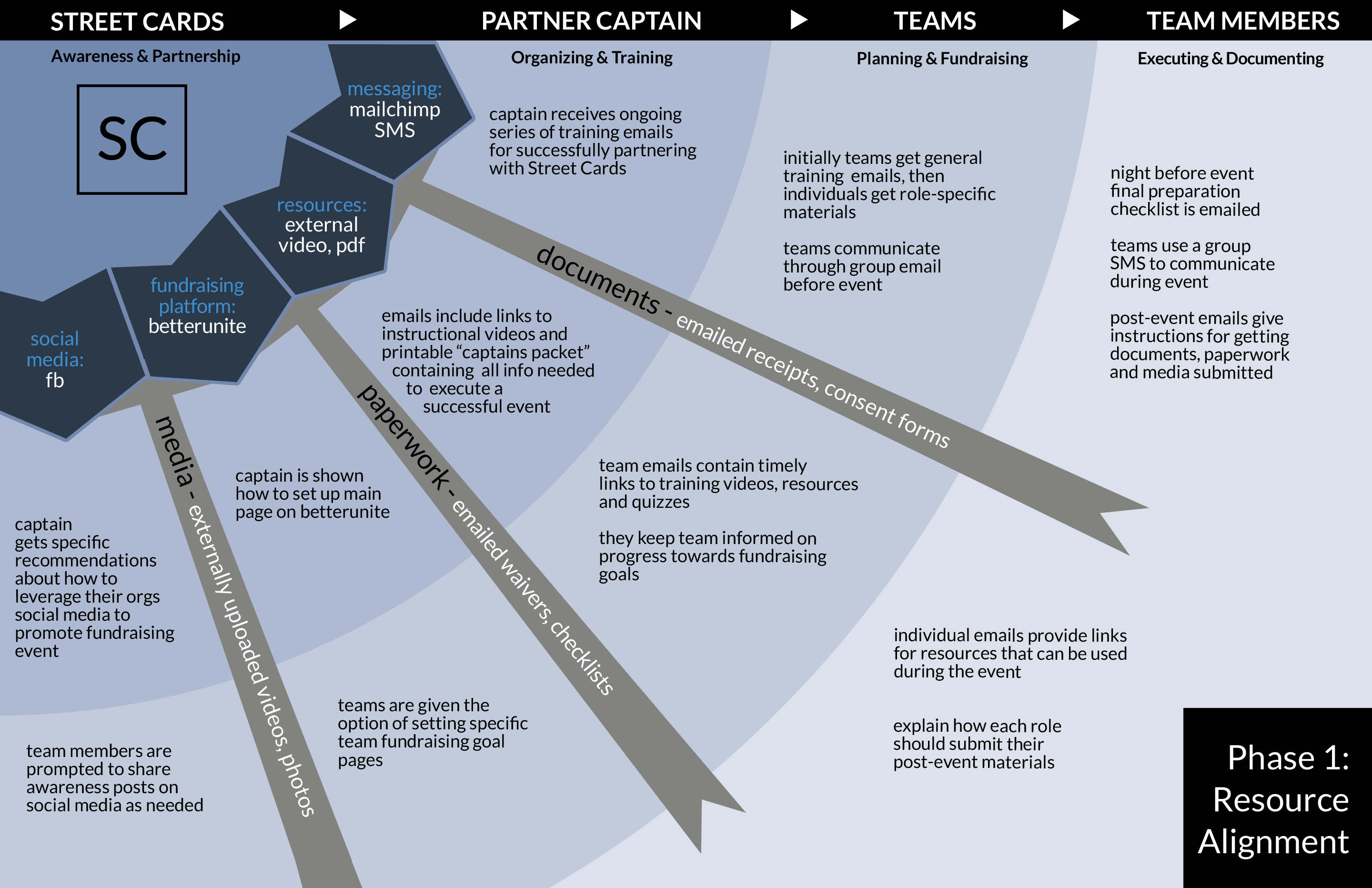 orgChartPhase1