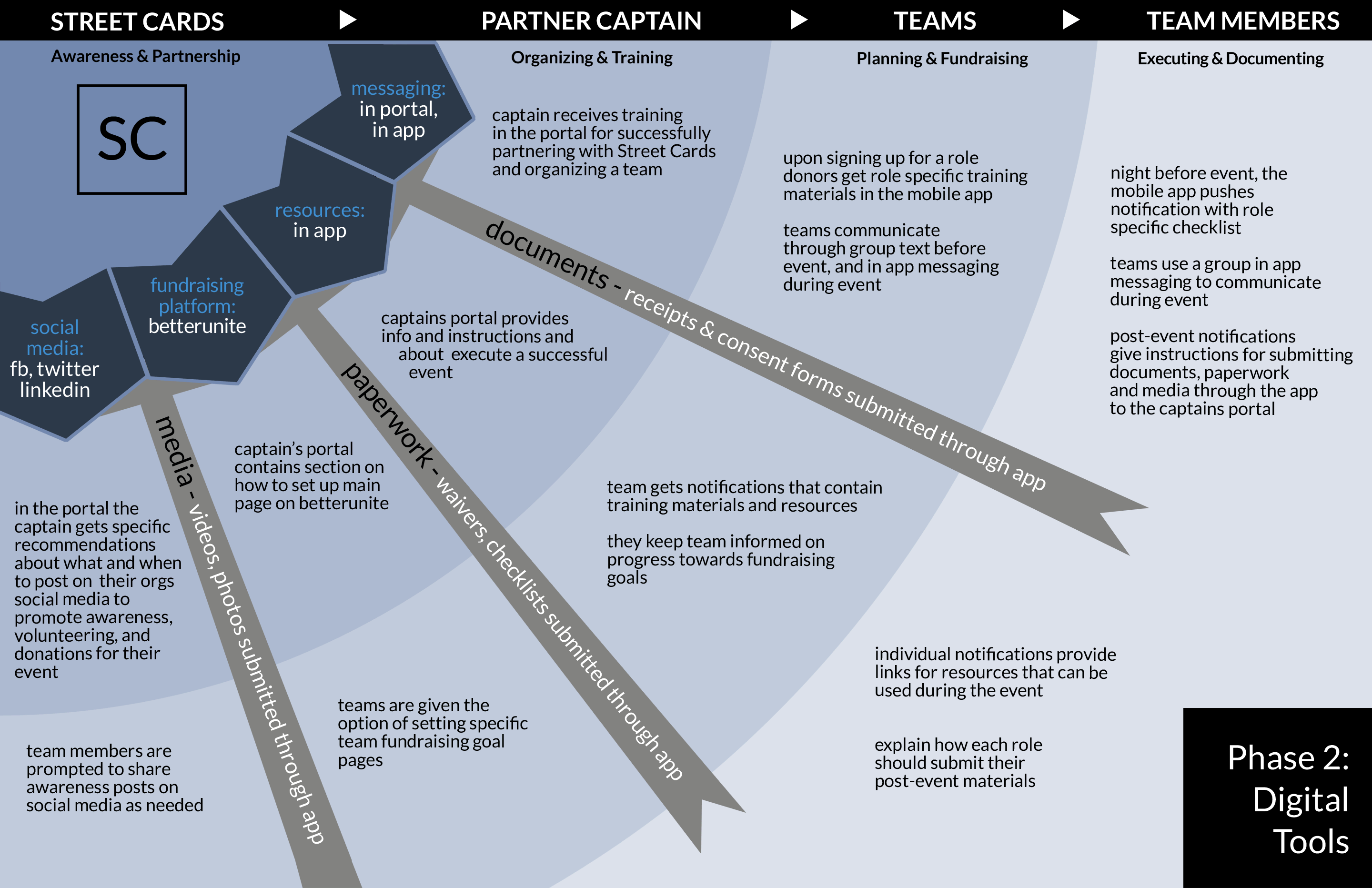orgChartPhase2