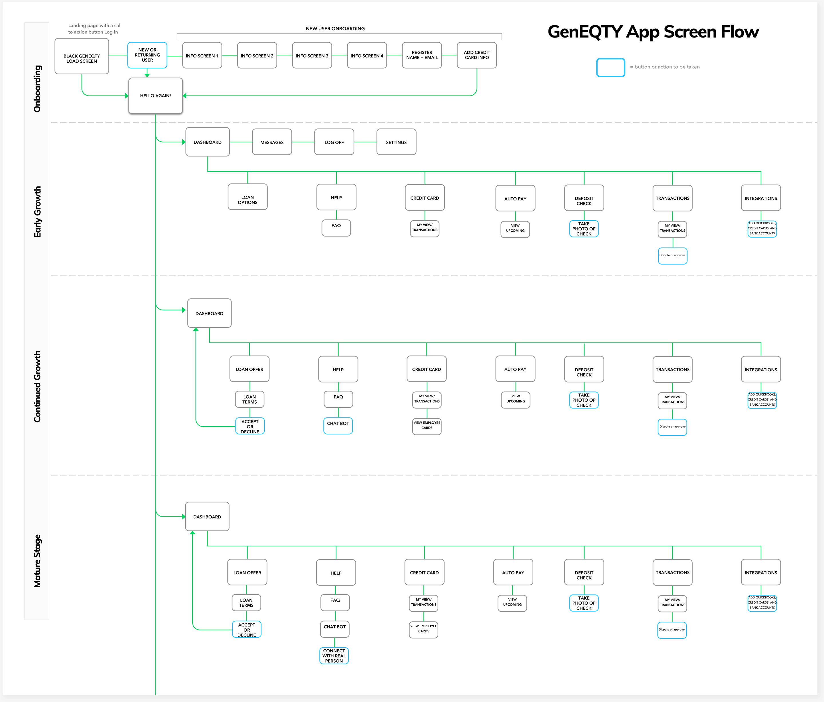 Userflow-Diagram